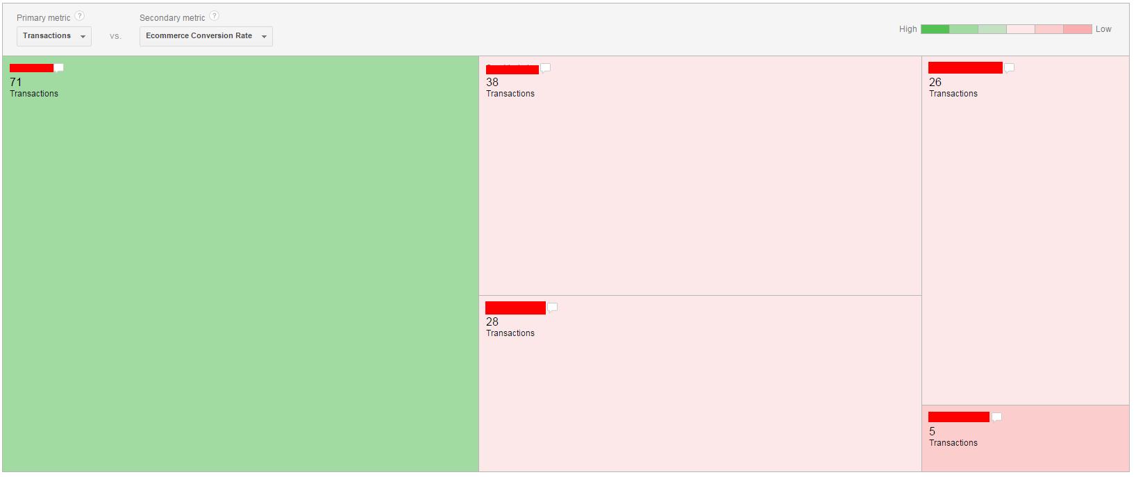 Google Analytics Adwords Treemaps İşlem ve Eticarete Dönüşüm Oranı