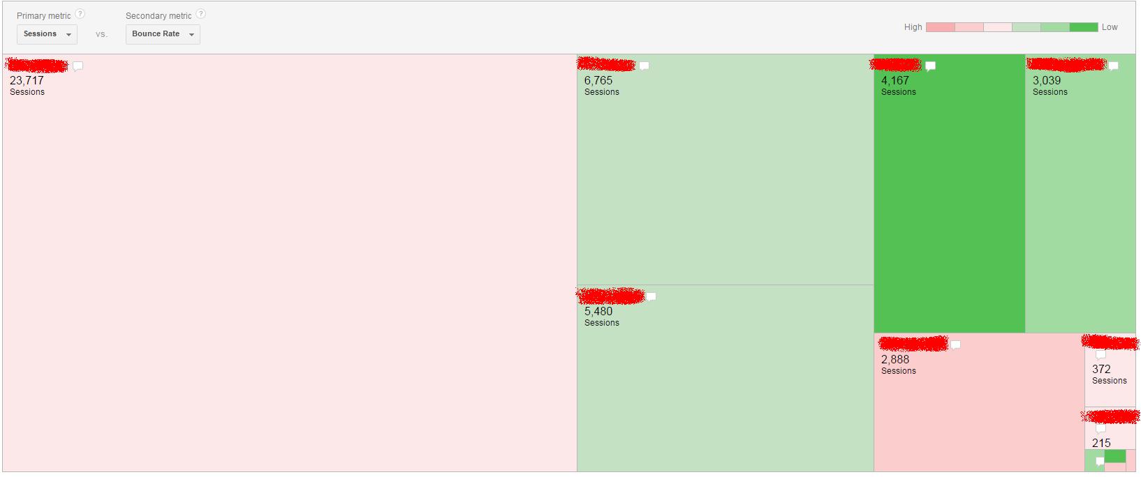 Google Analytics Adwords Treemaps Oturum ve Hemen Çıkma Oranı