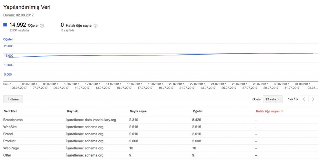 search console yapılandırılmış veri