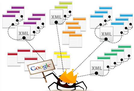 google bot nasıl çalışır