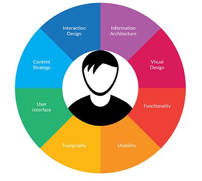 kullanıcı deneyimi tasarımı neden önemlidir?