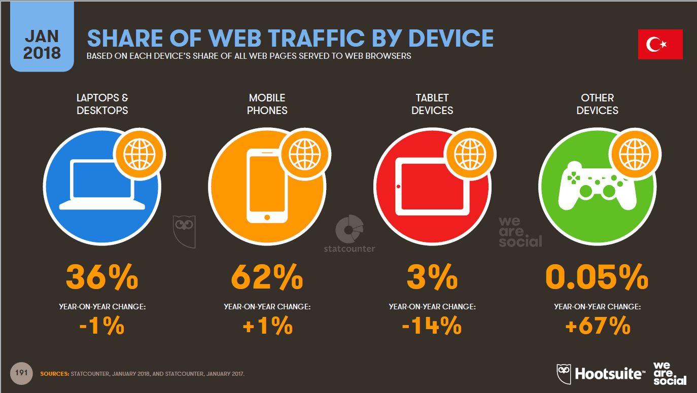 Mobile First Indexing - Türkiye İnternet Kullanım İstatistikleri We Are Social Verileri