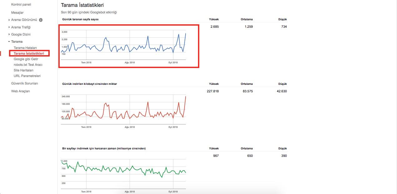 Search Console Kullanımı - Tarama İstatistikleri