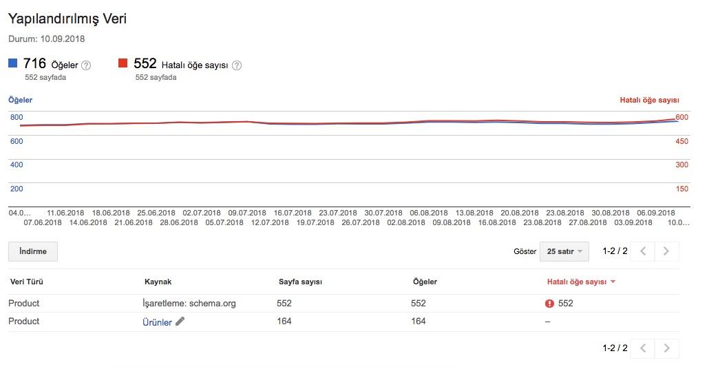 Search Console Kullanımı - Yapısal Veri Hata Raporu