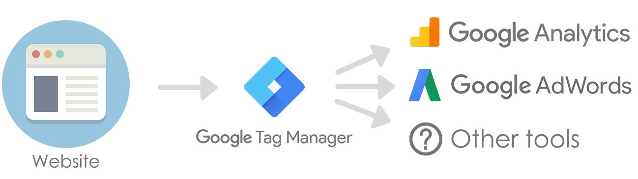 Google Tag Manager (Google Etiket Yöneticisi)