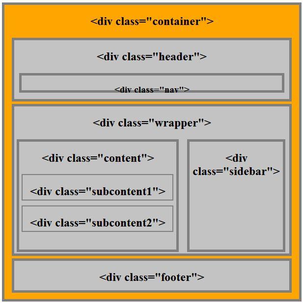 HTML elementleri - div elementleri ile oluşturulmuş bir sayfa yapısı