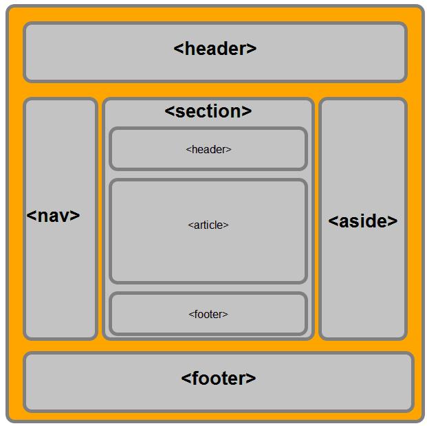 HTML5 elementleri ile oluşturulmuş bir sayfa yapısı