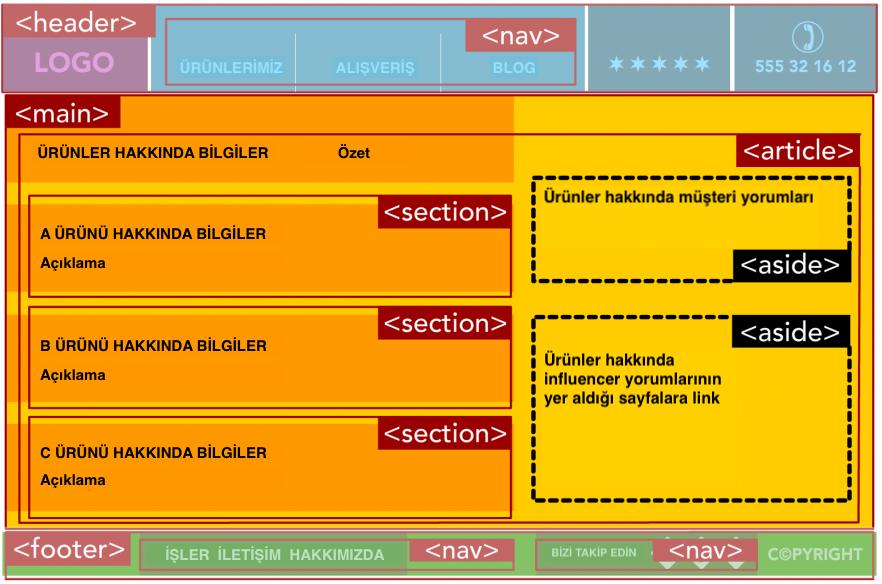 Doğrudan alakalı içeriklerde kullanımı - HTML5