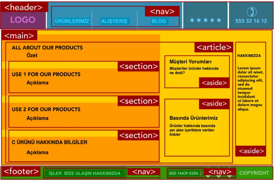 HTML5 sayfa yapısı örneği