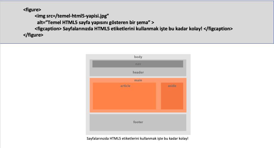 HTML5 figure etiketinin kullanımı