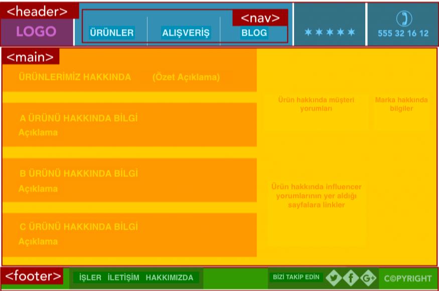 Basit HTML5 Sayfa Örneği