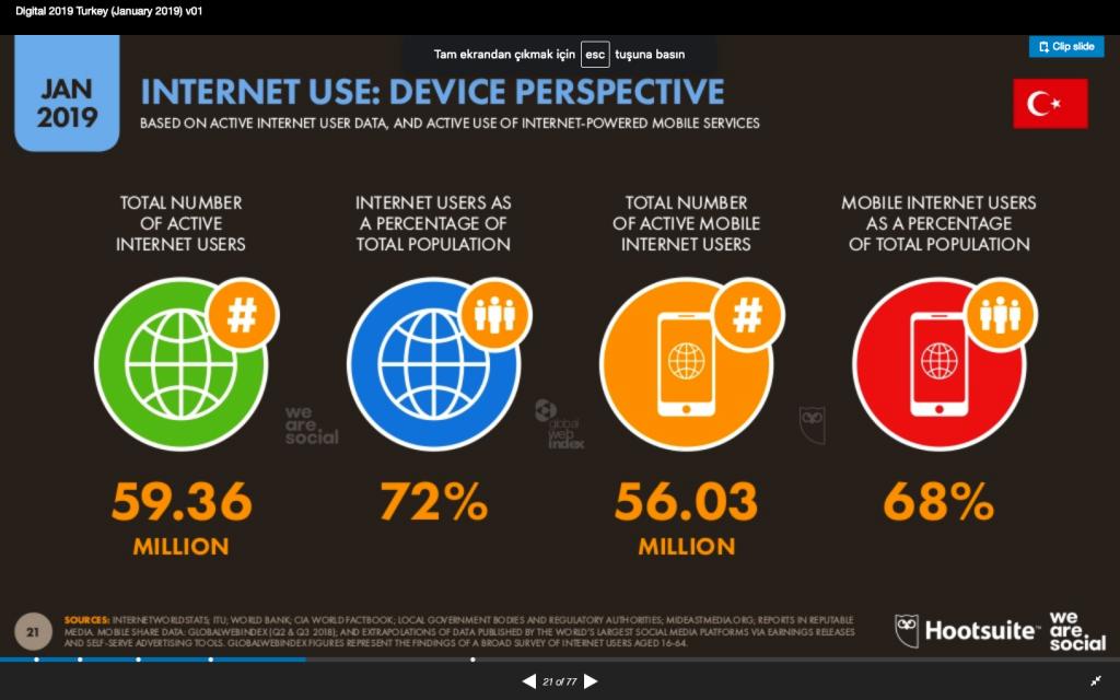 We Are Social Digital 2019 Türkiye İnternet Kullanım İstatistikleri