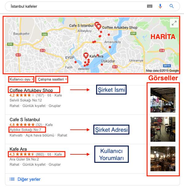 Yerel SEO Google Arama Sonuçlarındaki görüntüsü